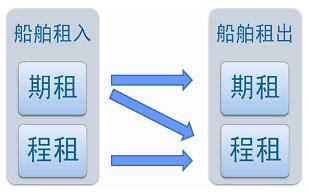 租船业务(图1)